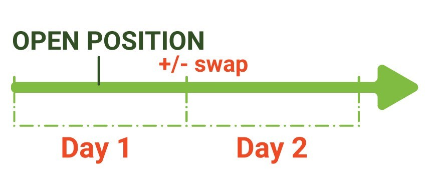 What is Forex Swap? Understand the concept of online Forex swap